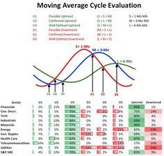 Moving average cycle evaluation