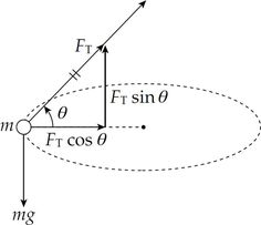 The figure below shows that FT sin θ = mg and FT cos θ = mv2/R = mw2R: