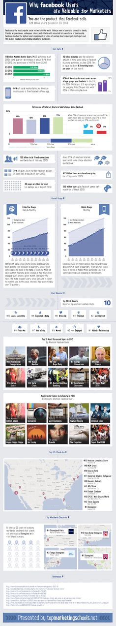 Why Massive Facebook Users Are Valuable To Marketers In 2014 [Infographic]