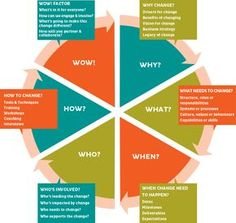 The Change Wheel