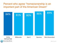 Homeownership is an important part of the American Dream | | Robyn Porter, REALTOR | Your Real Estate Agent for Life® | Washington DC metro area | 703-963-0142 |