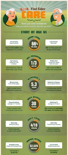 We Know A Place - Elder Care InfoGraphic - http://www.weknowaplace.com/Blog/index.php/we-know-a-place-elder-care-infographic