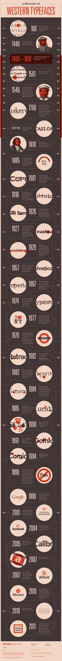 A History of Western Typefaces | Infographic