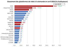 Disney+ prend la 3ème place des plateformes vidéo à la demande sur abonnement en France dès son arrivée (Source : CNC avril 2020) Google Play, Netflix, Avril, Place, Cnc, Bar Chart, Disney, Platform, Bar Graphs