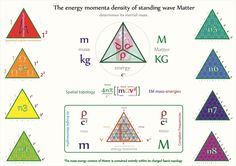 Using Tetryonic geometry to define and differentiate between 2d mass & 3D finally allows physics to show visually the geometry of mass-energy withing Matter topologies at the quantum scale...... 2D mass-energies clothe the charge topologies of 3D Matter, [and create fields of force between all material particles in physics]