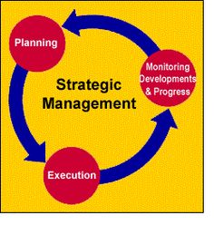 Send your assignments at support@askassignmenthelp.com or visit http://www.askassignmenthelp.com/strategic-management-assignment-help.html for more details