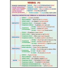 plansa Verbul (4). Functii sintactice / Conversiunea (Schimbarea valorii gramaticale) Romanian Language, Printable Coloring Pages, My Passion, Good To Know, Grammar, Classroom, Journal, Learning, Homeschooling
