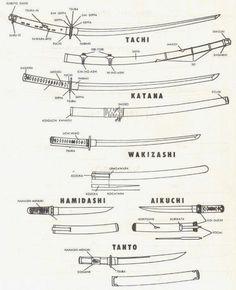 Types of Japanese swords. Historical types of swords in feudal Japan. Samurai swords: tachi, katana, wakizashi, nodachi and shin gunto swords. Pictures of. Swords And Daggers, Knives And Swords, Aikido, Medieval Combat, Sword Reference, Wie Zeichnet Man Manga, Arte Ninja, Types Of Swords, Sword Types