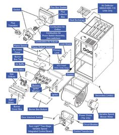 Gas Furnace Diagram | High Efficiency Gas Furnace Diagram Home Inspection Education In