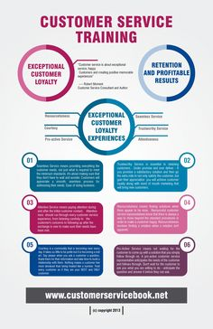 Customer Service Training Infographic