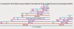 Videoblog Sintaxis Fácil: EJERCICIOS RESUELTOS DE ORACIONES SUBORDINADAS ADJETIVAS DE RELATIVO Line Chart, Periodic Table, Characters, Dependent Clause, Spanish Language, Creative Writing, Prayers, Literatura, Teachers