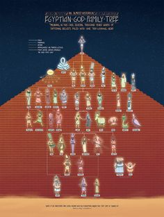 The Egyptian God Family Tree – Veritable Hokum