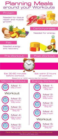 A full day MEAL PLAN. What to eat and when is key to staying fit and lean! http://www.flaviliciousfitness.com/blog/2012/11/01/nutrition-for-women/  #nutrition  #mealplanning