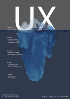 UX Iceberg - Elements on the surface vs. Underwater #UX #Infographic