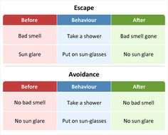 Distinguishing between escape and avoidance behaviours; and how both are maintained by negative reinforcement.