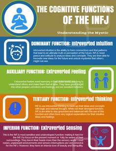 INFJ Cognitive Functions Infographic