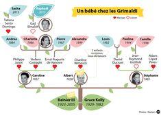 infographie de la famille américaine - Google Search French Language, Classroom, The Unit, Mardi, Charlotte Casiraghi, 2013, Voici, Monaco, Culture