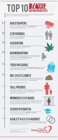 Top 10 Bizarre Dating Sites Infographic