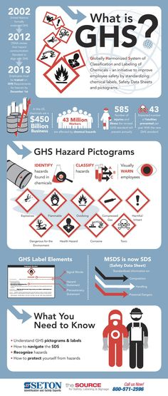 Globally Harmonized System of Classification and Labeling of Chemicals - an initiative to improve employee safety by standardizing: chemical labels, Safety Data Sheets and pictogram.