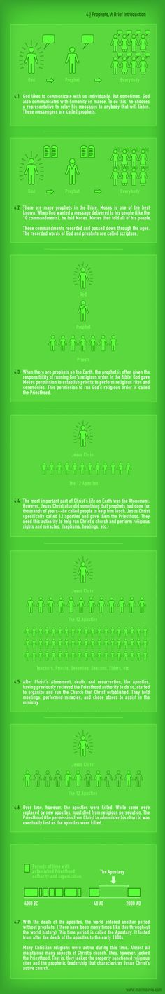 Prophets, Priesthood, and Jesus Christ. Part 4 of a series of basic explanations of Mormonism. (If you click the image it gets larger.)