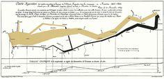 El mapa de Minard: 'Marcha de Napoleón'