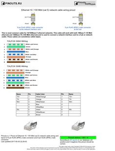 Ethernet 10 100 mbit cat 5 network cable wiring pinout and ethernet 10 100 mbit cat 5 network cable wiring diagram publicscrutiny Gallery