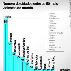 Número de cidades entre as 50 mais violentas do mundo