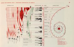 diagram of the chronology of life and geology, 1953. Herbert Bayer, EEUU