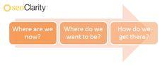 Secrets Of Successful Enterprise SEO Part 1: Operational Planning For SEO