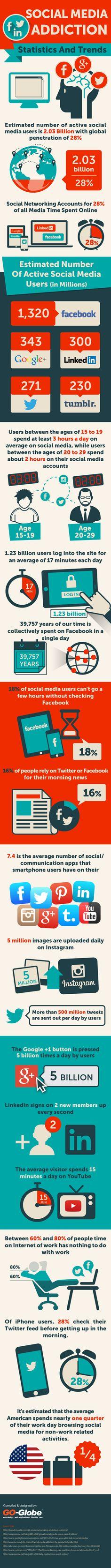 Hola: Una infografía sobre la Adicción a Redes Sociales: estadísticas y tendencias. Un saludo Infographic by- GO Globe Singapore