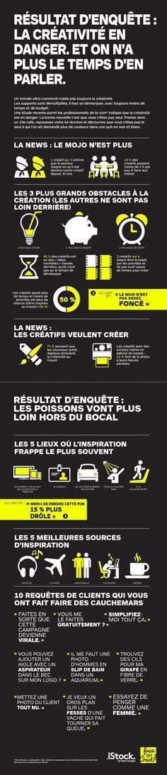Infographie : état des lieux de la créativité