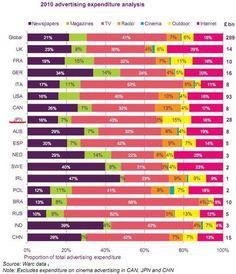 インターネット広告費がTV広告費を追い抜く国が現れてきた