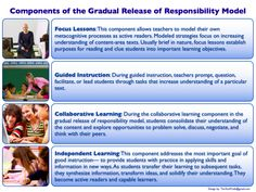 Gradual Release of Responsibility website with lots of resources from Monterey, CA Public Schools. Instructional Coaching, Instructional Strategies, Benchmark Literacy, Too Cool For School, School Stuff, Middle School, Gradual Release Of Responsibility, Dual Language Classroom, Learning Objectives