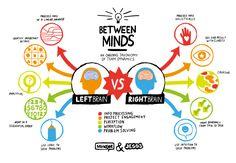 Cerebro izquierdo vs cerebro derecho