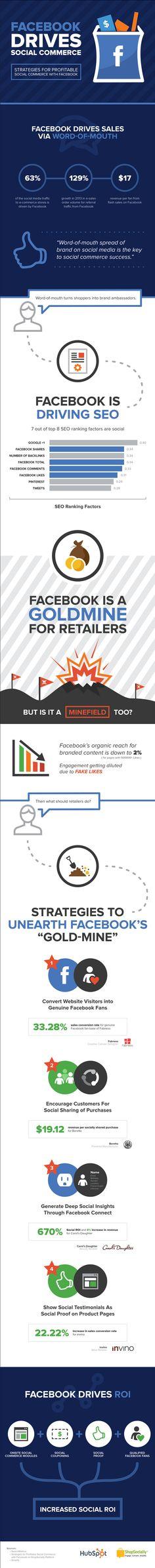 Facebook Drives Social Commerce