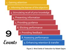 GAGNE THEORY: There nine different levels of learning that require unique types of instruction.