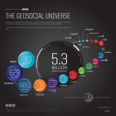 Current Size & Shape Comparison of the Major Social Networks & Social Geolocation Apps #infographic