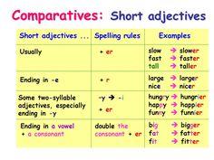 Resultado de imagen de comparatives and superlatives short adjectives