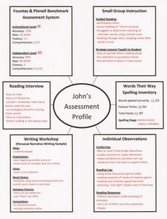 great quick-reference guide to see whole child in literacy