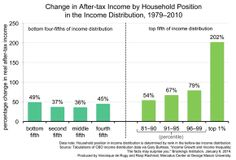 Analyzing after-tax income levels provides a clearer picture of income trends in the US, particularly as the tax code is frequently employed to redistribute income as a matter of policy.