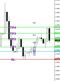 Pin Bar Price Action Forex Trading – Lesson #3 – Using The Fibonacci 50% Method To Enter & Exit Forex Price Action Trades