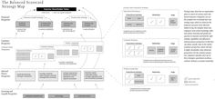 The Balanced Scorecard Strategy Map ('Having Trouble with Your Strategy? Then Map It, HBR)