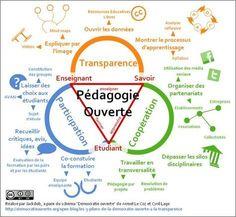 J'ai cherché à voir quels liens on pouvait trouver entre la pédagogie ouverte et le triangle de Houssaye. Il me semble que l'on peut placer les sommet de l'un entre les lobes de l'autre. L'enseigna...