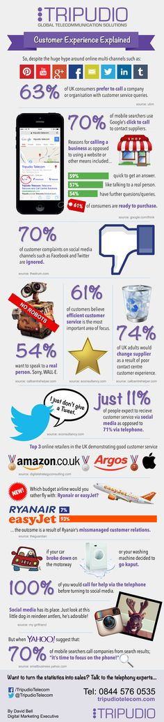 How has the rise of social channels affected customer complaints behaviour?
