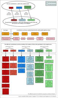 Politics (Aristotle) - Wikipedia, the free encyclopedia