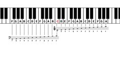 Piano Sheet Notes and Keys | It helps to remember this when practicing as you can practice one hand ...