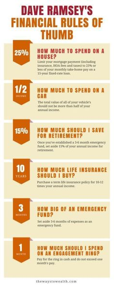 Useful financial rules of thumb from Dave Ramsey. CLICK THROUGH to learn more
