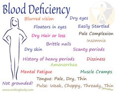 Blood Deficiency | Smiling Body - nicely done - simple and informative!