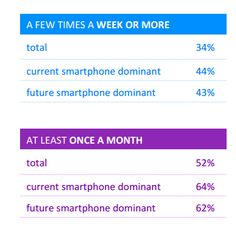 Smartphone users replace their apps regularly (Source : Yahoo Report - 2016)