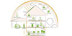 Energieeffizienz-Beratung